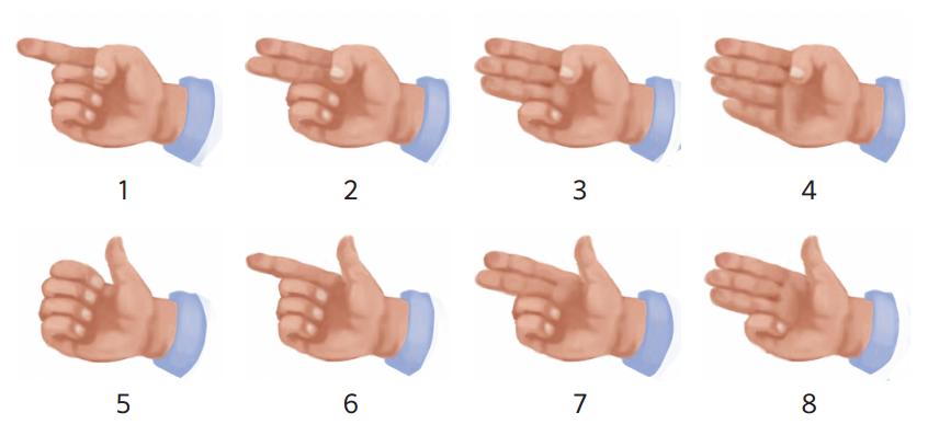 contar con las manos
